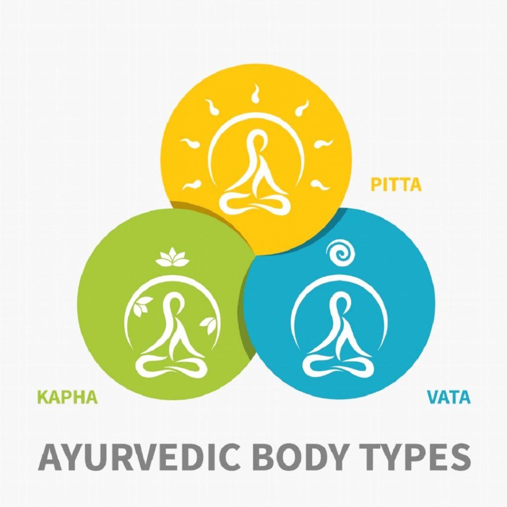 Ayurvedische Körpertypen