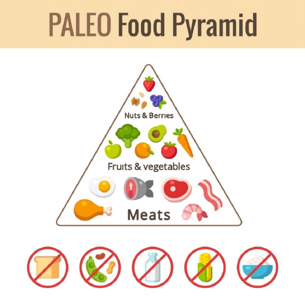 Paleo Food Pyrimade